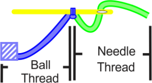Needle. ball thread
